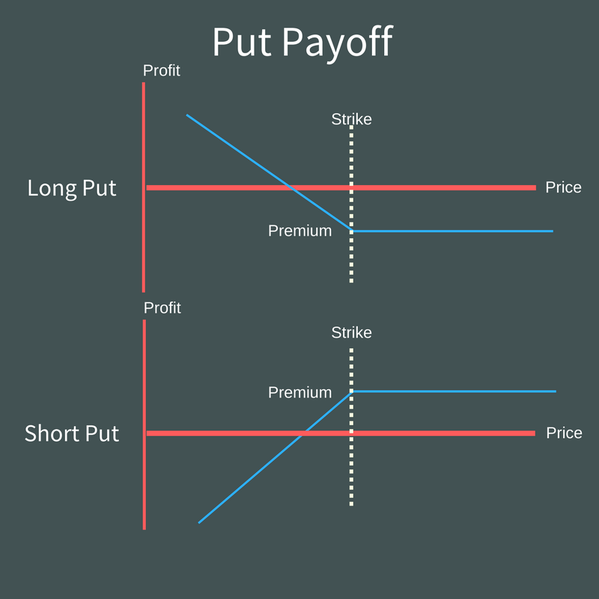 Options How Markets Work